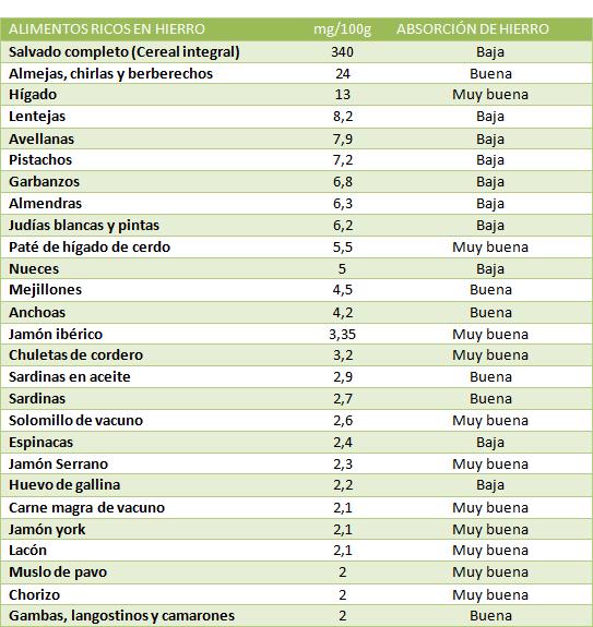 Alimentos ricos en hierro blog menudiet - Tabla de alimentos ricos en hierro ...